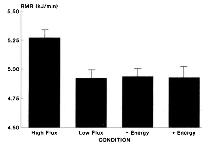 RMR High vs Low flux