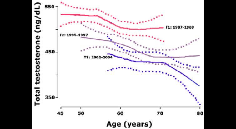 average-testosterone-levels-aging