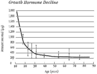 gh-decline-aging